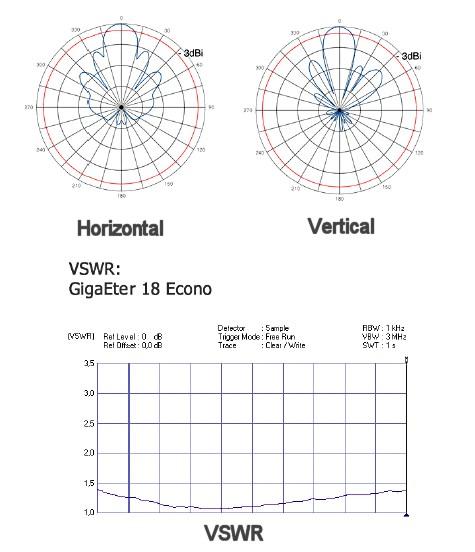 Patrón de radiación horizontal, vertical y vswr