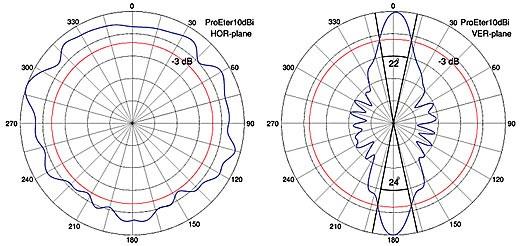Patrónes de radiación horizontal/vertical