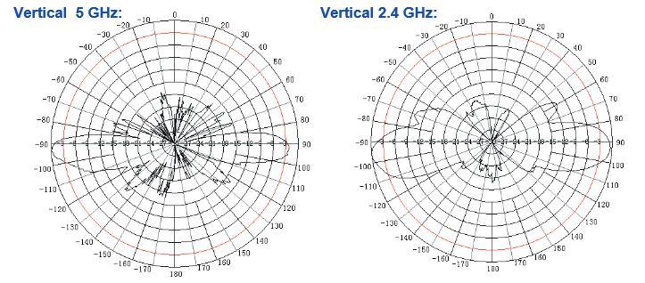 Diagrama de radiación de la antena BC2455-5G
