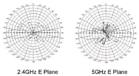 Diagrama de radiación de la antena BC2455-7G
