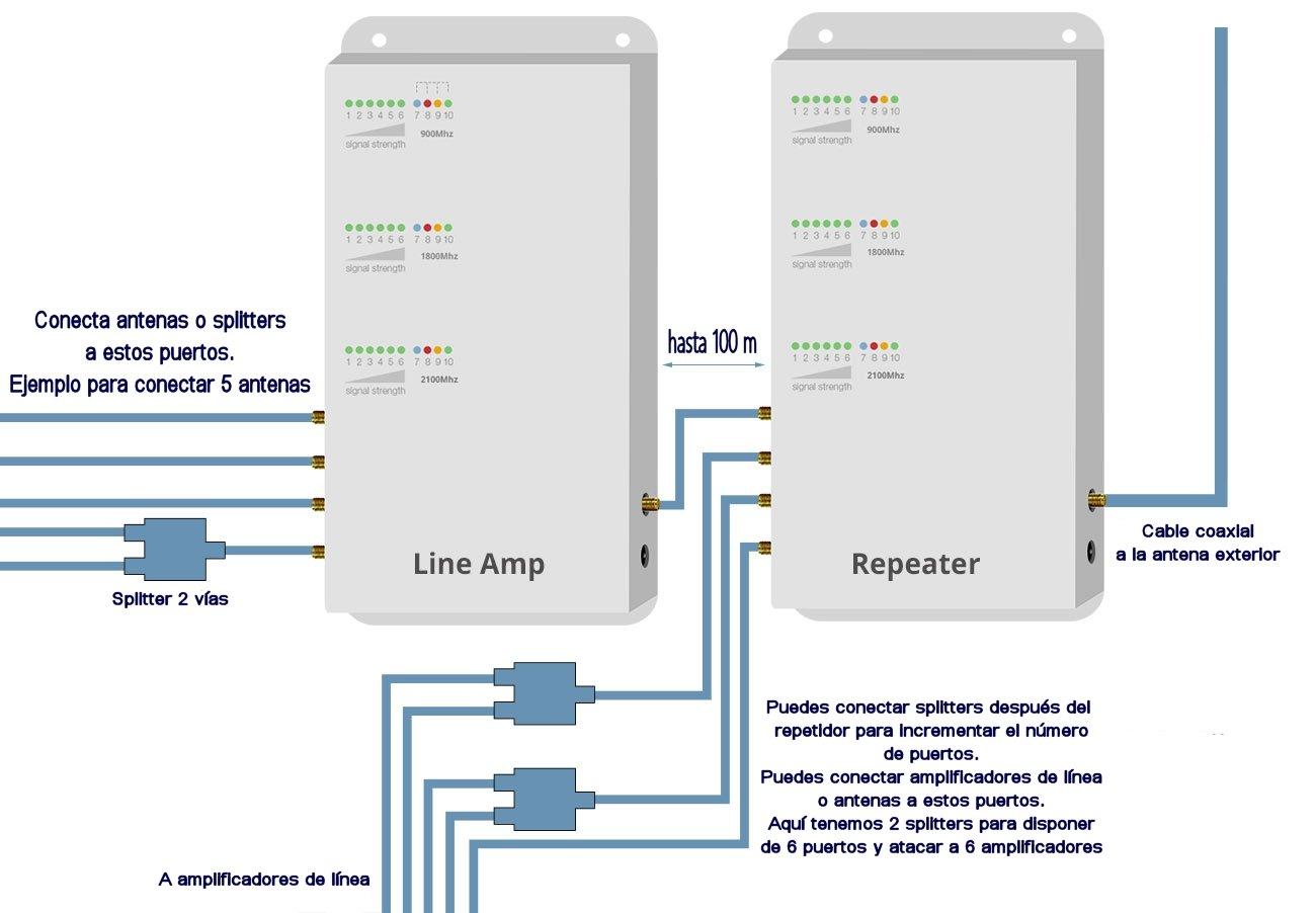Conexión amplificador de línea Stella Doradus