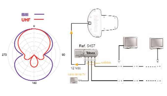 Antena Diginova esquema