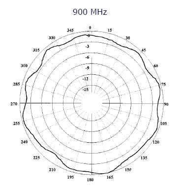 Antena Panorama EB923