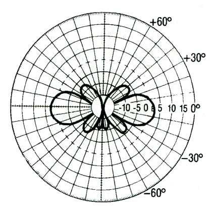Diagrama de radiación anten GT-868