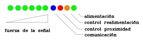 Significado de los Leds indicadores del repetidor Stella Doradus
