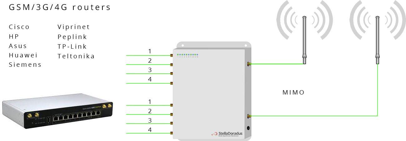 Amplificador Combinador Stella Doradus SD-M2Mamp-LGDWH-8